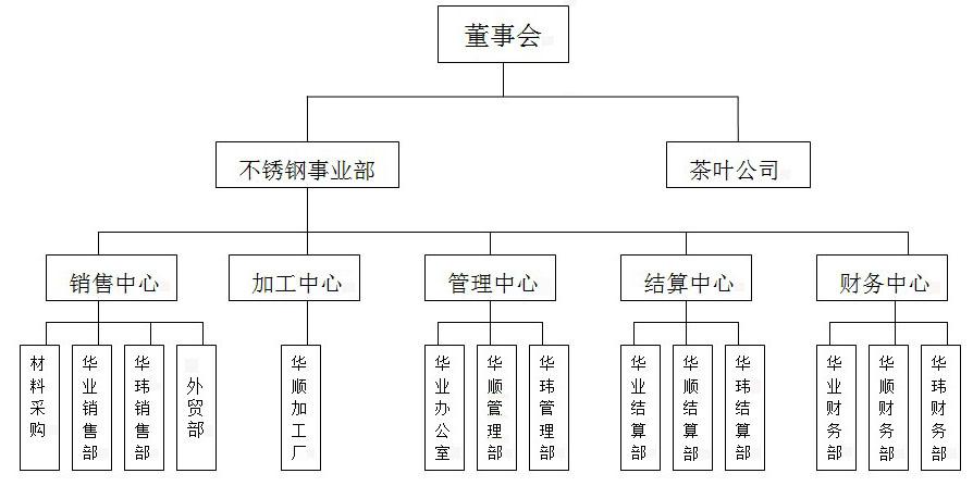 组织结构 - 浙江华业不锈钢有限公司